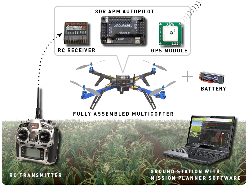 virtual worlds dailywireless org px4 is an independent open source open hardware project aiming at providing a high end autopilot the px4 from 3d robotics for example